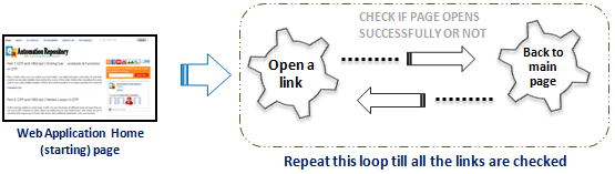 Checking Broken Links - The Normal Way