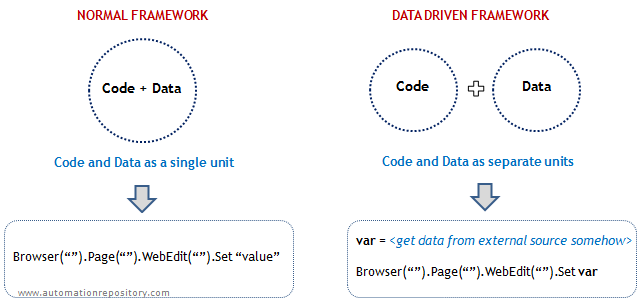 QTP Data Driven Framework Approach