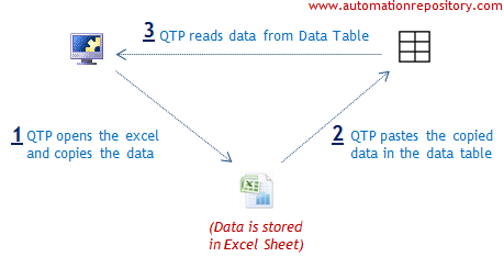 How to Fetch Data from Data Sheet