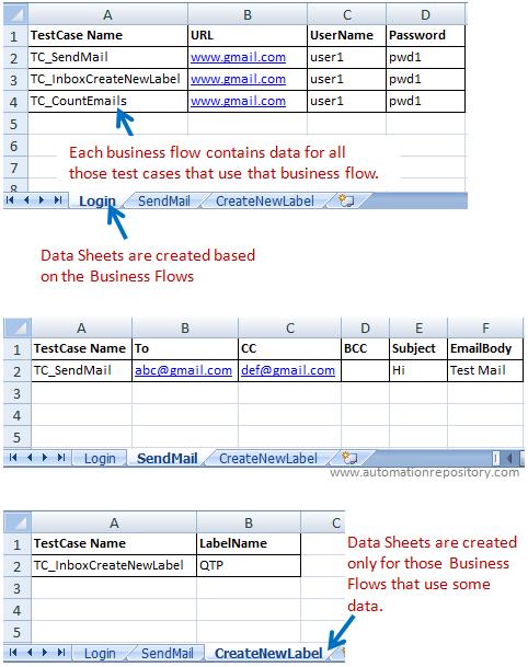Data Sheet format for Data Driven Framework
