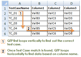 Fetching Data from Data Sheet