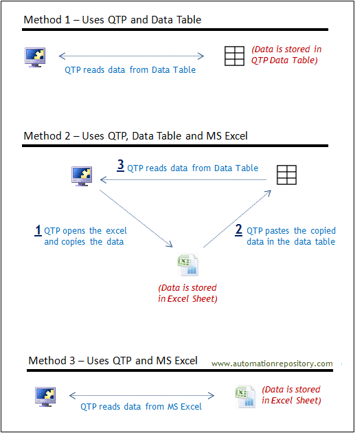 Working with Data Tables and Data Sheets in QTP