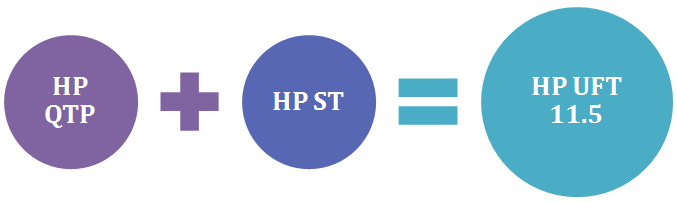 What is HP UFT 11.5