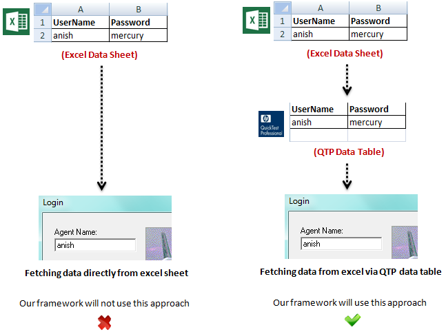 QTP Hybrid Framework - Different approaches to fetch data from excel sheet