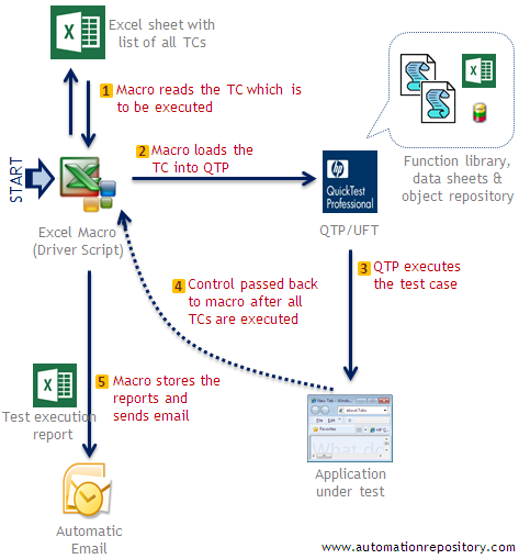 Hybrid Framework in QTP - Flow Diagram