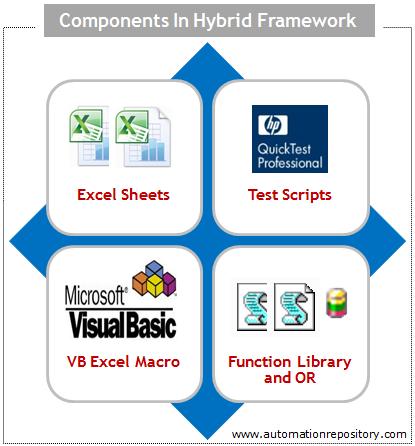 Hybrid Framework in QTP - Framework Components