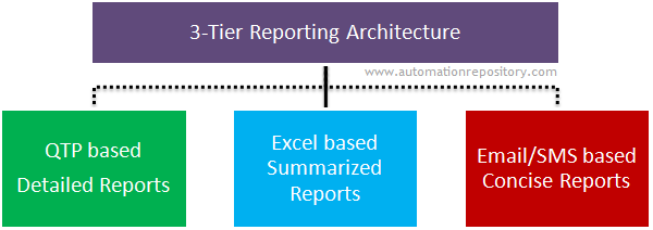 QTP Hybrid Framework - Reporting Architecture