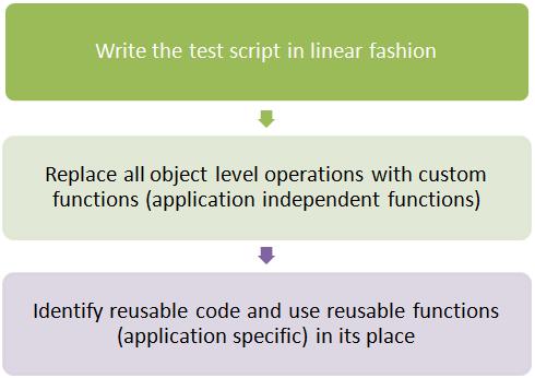 Hybrid Framework in QTP - First Test Case Flow