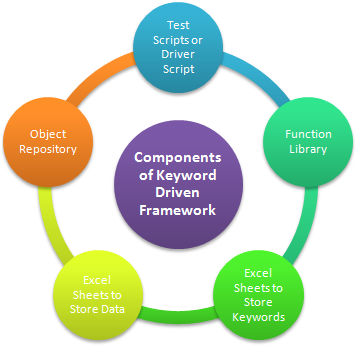 Components of Keyword Driven Framework