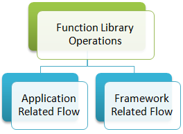 Function Library Operations - Keyword Driven Framework