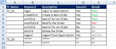 Keyword Driven Framework - Test Case Flow Excel Sheet
