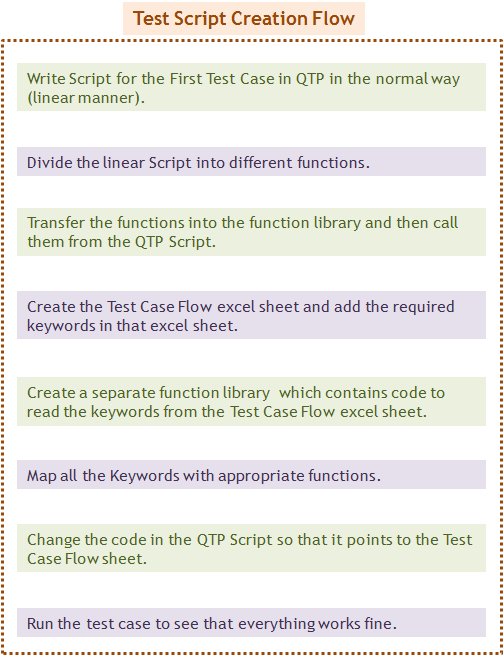 Keyword Driven Framework - Test Script Creation Flow