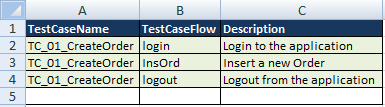 Keyword Driven Framework - Test Case Flow