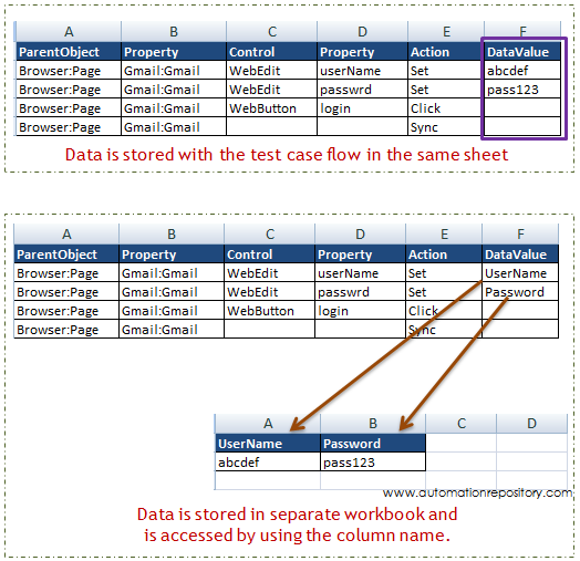 Data Sheet Format - Keyword Driven Framework