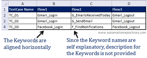 Keyword Driven Framework - Flow 2