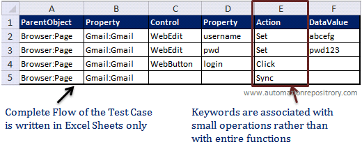 Keyword Driven Framework where keywords are mapped to operations