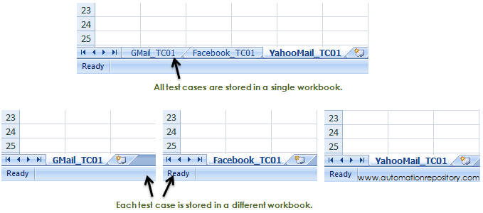 Structure of Excel Sheet - Keyword Driven Framework