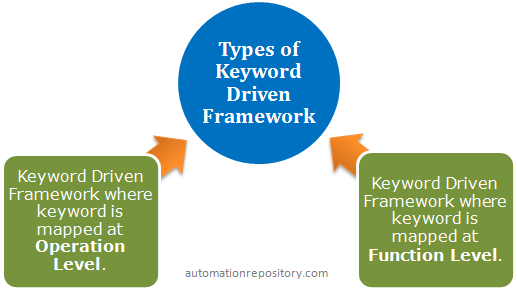 Keyword Driven Framework Types