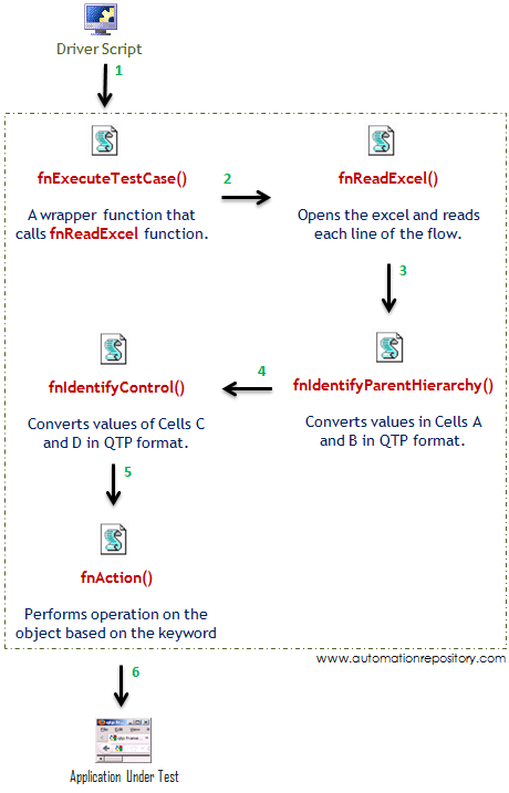 Keyword Driven Framework - Low Level Flow