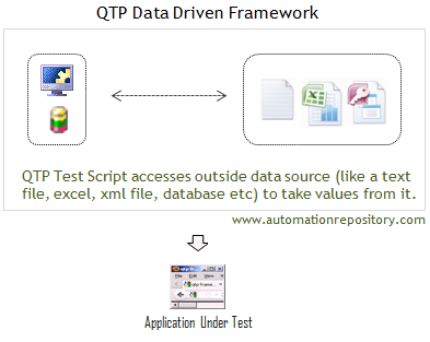 Data Driven Framework Components in QTP