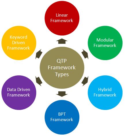 QTP Framework Types