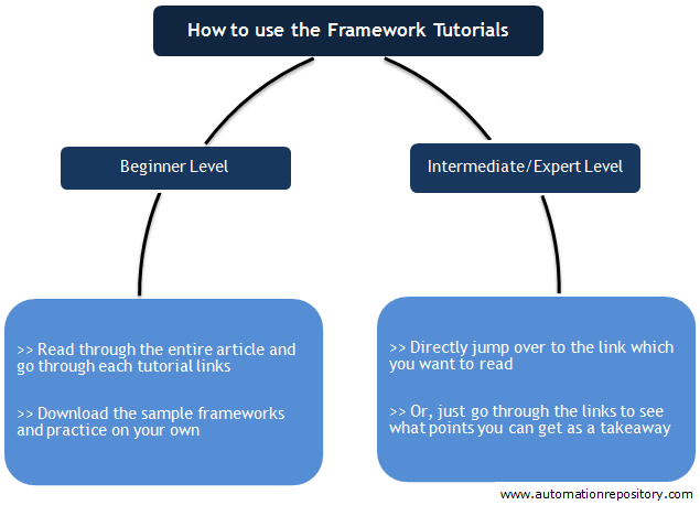 How to use QTP framework tutorials