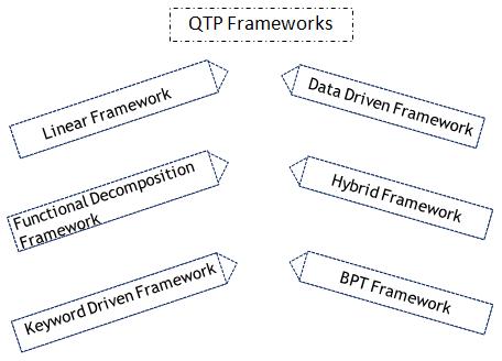 QTP Frameworks