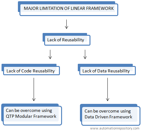 QTP Linear Framework Limitations