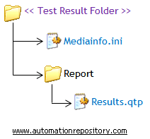 Test Results Folder Structure