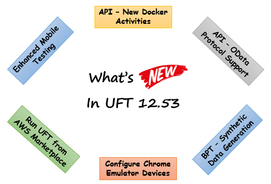 UFT 12.53 - New Features