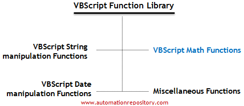 VBScript Math functions that can be used in QTP
